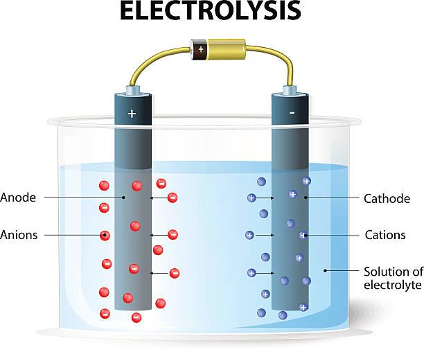 illustrazioni stock, clip art, cartoni animati e icone di tendenza di elettrolisi. sperimentale impostare per elettrolisi - elettrodo