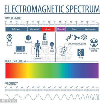 The spectrum of waves includes infrared rays, visible light, ultraviolet rays, and X-rays