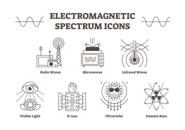 Electromagnetic spectrum outline vector icons, all wave types - radio, microwave, infrared, visible light, ultraviolet, x-ray and gamma waves. Electromagnetic spectrum outline vector icons, all wave types - radio, microwave, infrared, visible light, ultraviolet, x-ray and gamma waves. Creative science signs collection. infrared stock illustrations