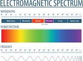 2737 - Electromagnetic spectrum - simple 10
