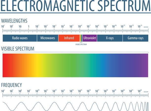 bildbanksillustrationer, clip art samt tecknat material och ikoner med 2737 - elektromagnetisk spectrum - enkel 10 - spektrum