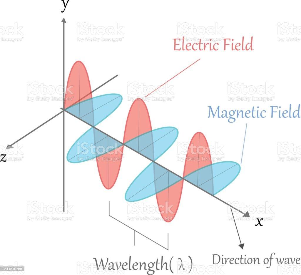 Electromagnetic wave vector art illustration