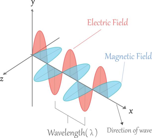 electromagnetic wave - sine wave stock illustrations