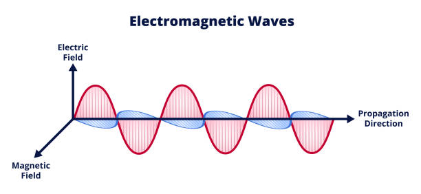 Electromagnetic waves, electromagnetic field. Combination of electric field and magnetic field. Wavelength, amplitude, frequency. Vector scientific illustration of electromagnetic wave consisting of electric and magnetic fields and propagation isolated on a white background. Radio waves, microwaves, infrared light, visible light, ultraviolet or UV light, X-ray, gamma-ray. Red and blue waves. sine wave stock illustrations