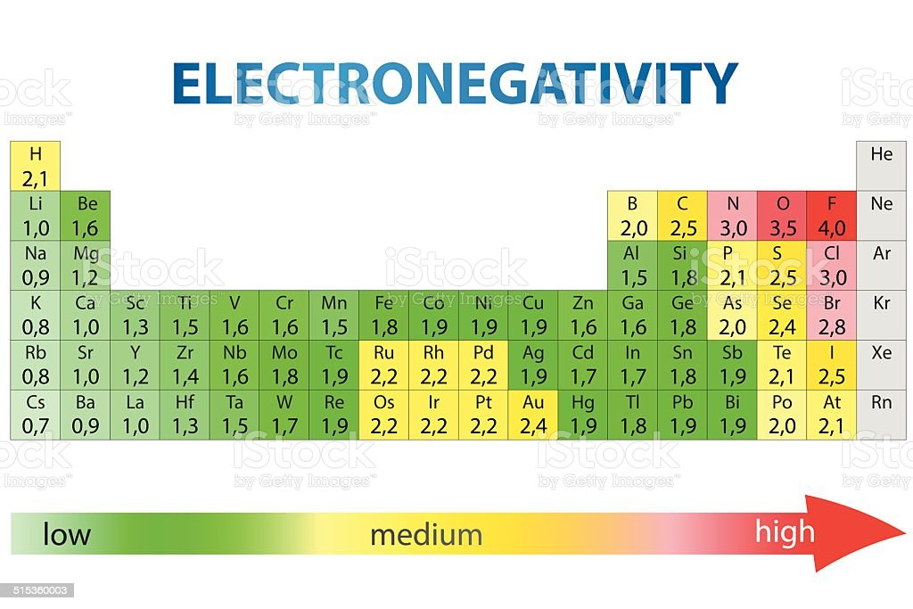 Electronegativity Periodic Table Stock Vector Art  More Images Of