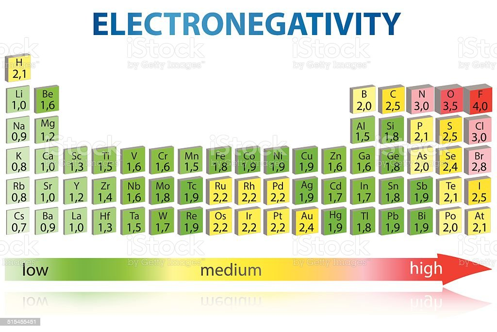 Electronegativity periodic table stock vector art more images of electronegativity periodic table royalty free electronegativity periodic table stock vector art amp more images urtaz Gallery