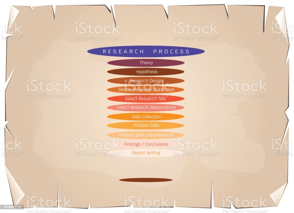 Eleven Step in Research Process on Old Paper Background royalty-free eleven step in research process on old paper background stock vector art & more images of analyzing