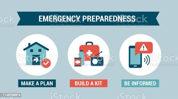 Emergency preparedness instructions vector id1146766974?b=1&k=6&m=1146766974&s=612x612&h=wlwaspkzd sec2ldmwlh unxvwx780ragtnjntpcuwk=
