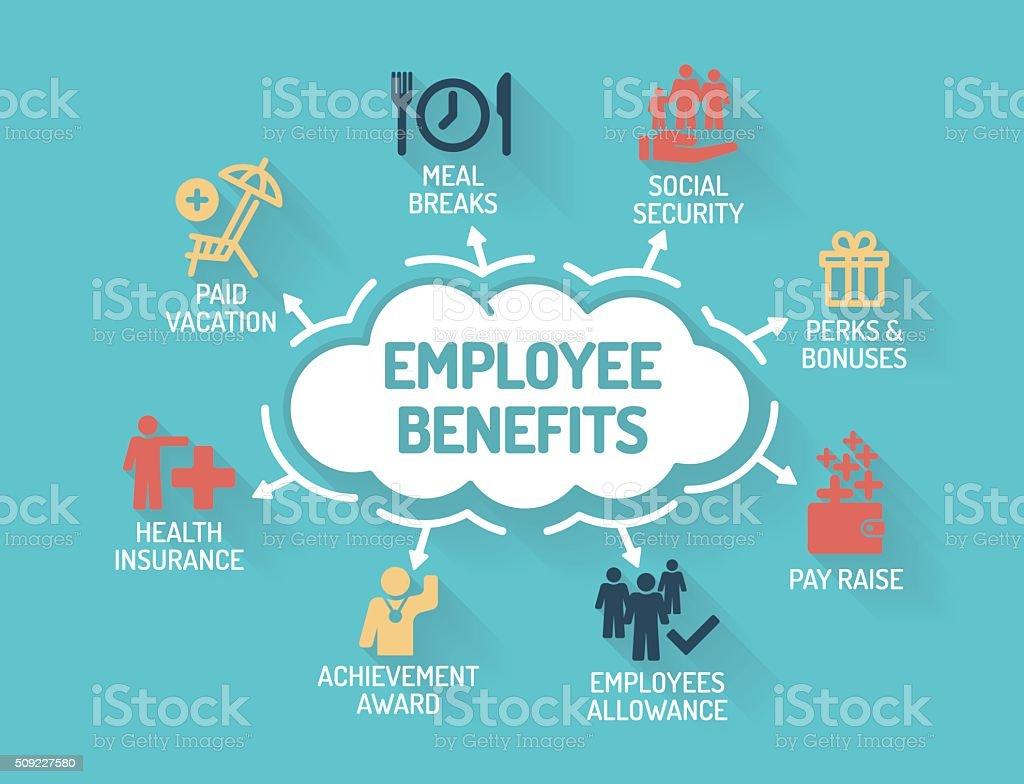 Tabela de benefícios para funcionários com palavras-chave e ícones do Projeto 2D - ilustração de arte em vetor