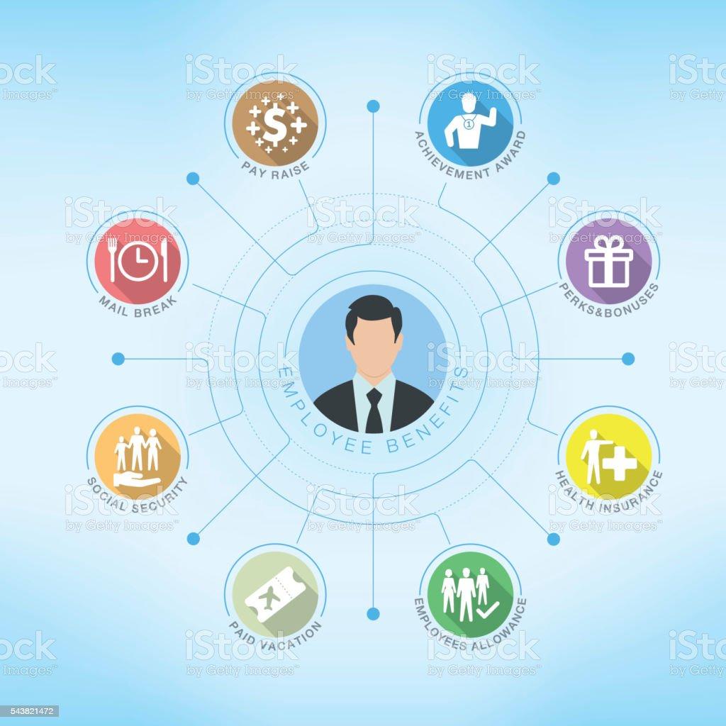 Benefícios a Empregados gráfico com palavras-chave e icons. design plano - ilustração de arte em vetor
