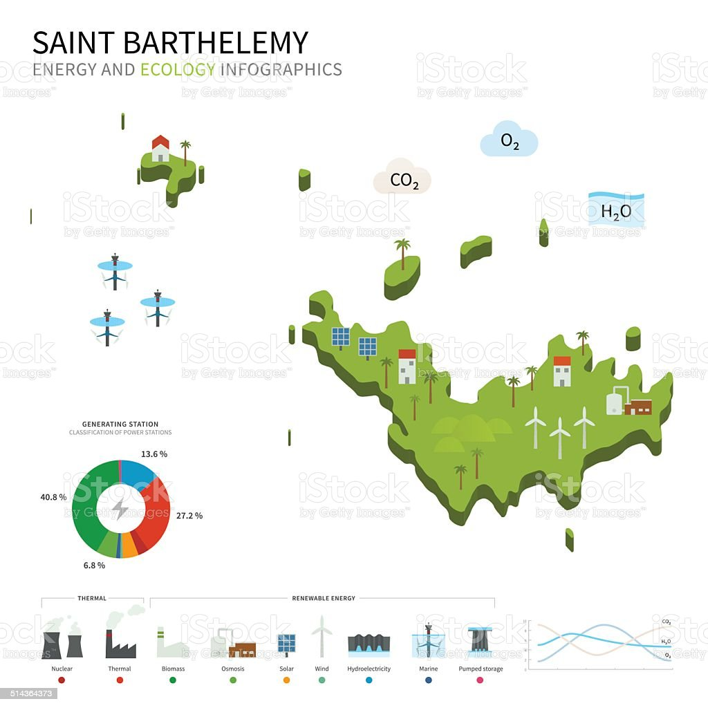 Energy industry and ecology of Saint Barthelemy vector art illustration