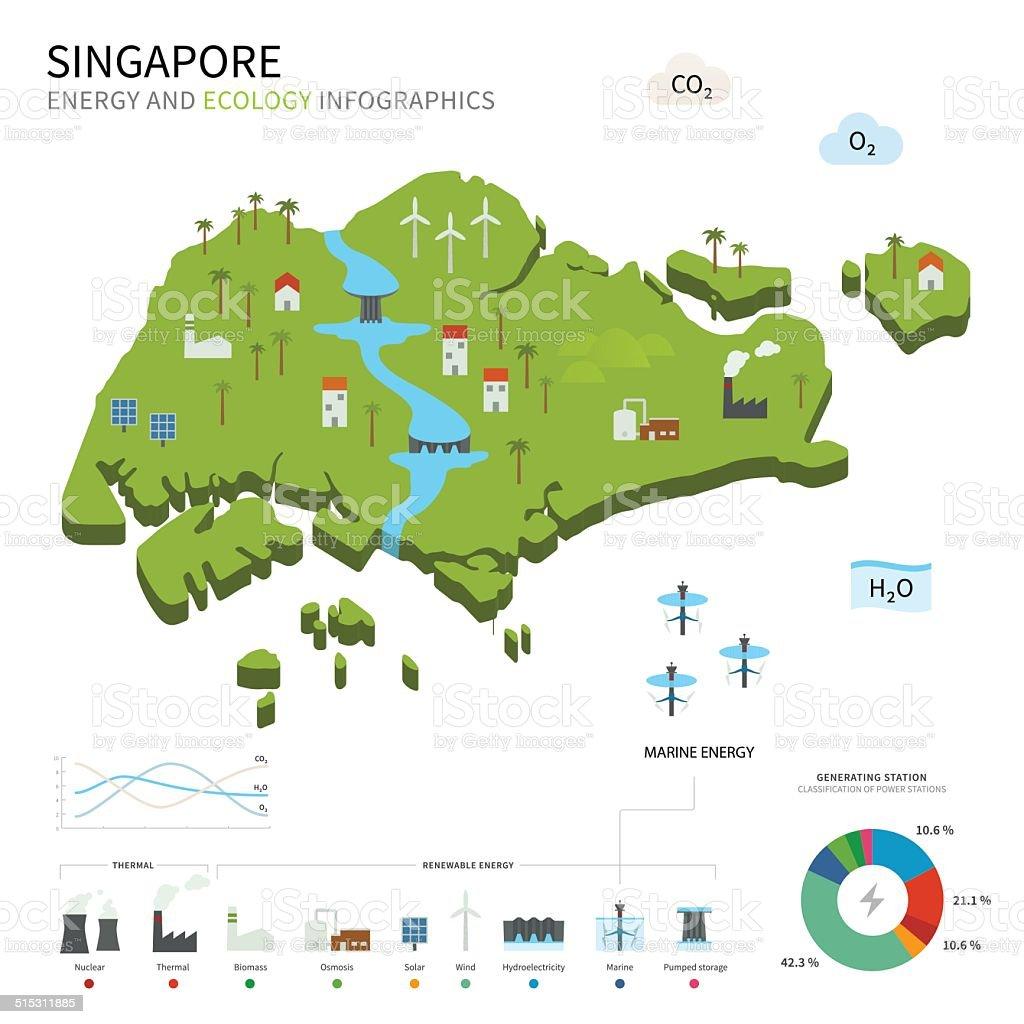 Peddinghaus Industry Singapore: 에너지 산업과 친환경 싱가포르 0명에 대한 스톡 벡터 아트 및 기타 이미지 515311885