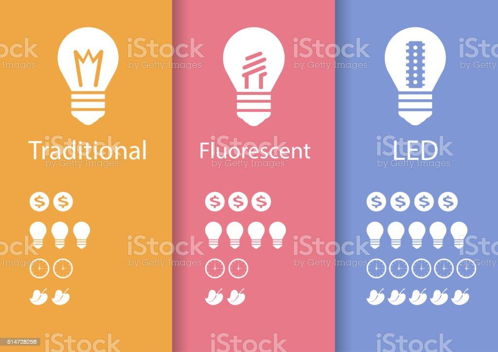 Energy saving lamp  LED vector art illustration