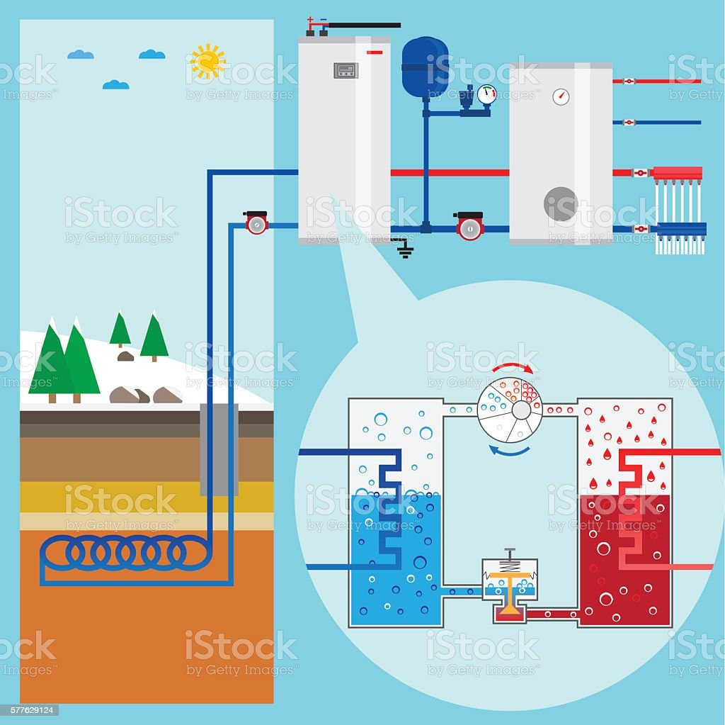 Energy-saving heating pump system. vector art illustration