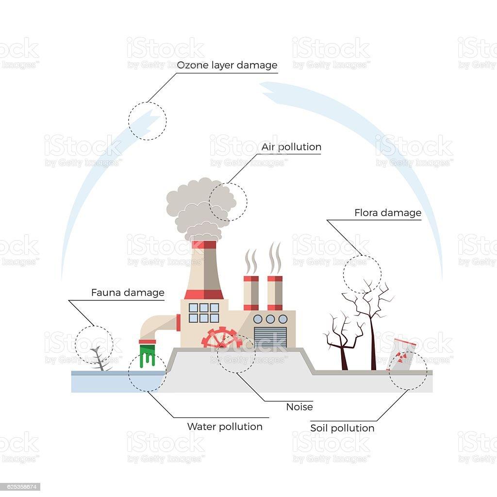 Environmental pollution vector art illustration