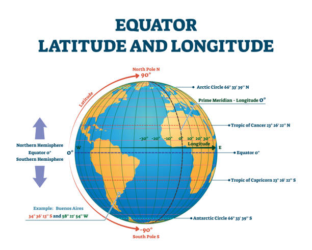 Equator latitude or longitude vector illustration. Equator line explanation Equator latitude and longitude vector illustration. Equator grid line explanation with northern and southern hemisphere, prime and tropic of cancer. Geographic axis position and location angle point. equator stock illustrations