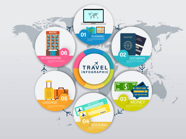 essential travel equipments details in six steps for travel infographic design on world map background. - save the date calendar stock illustrations, clip art, cartoons, & icons