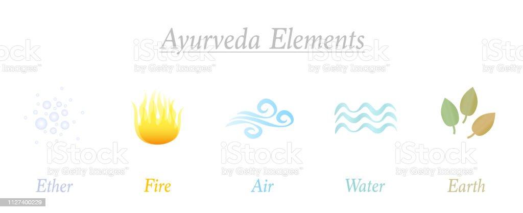 äther Feuer Luft Wasser Erde Satz Von Fünf Ayurveda Elemente Symbole