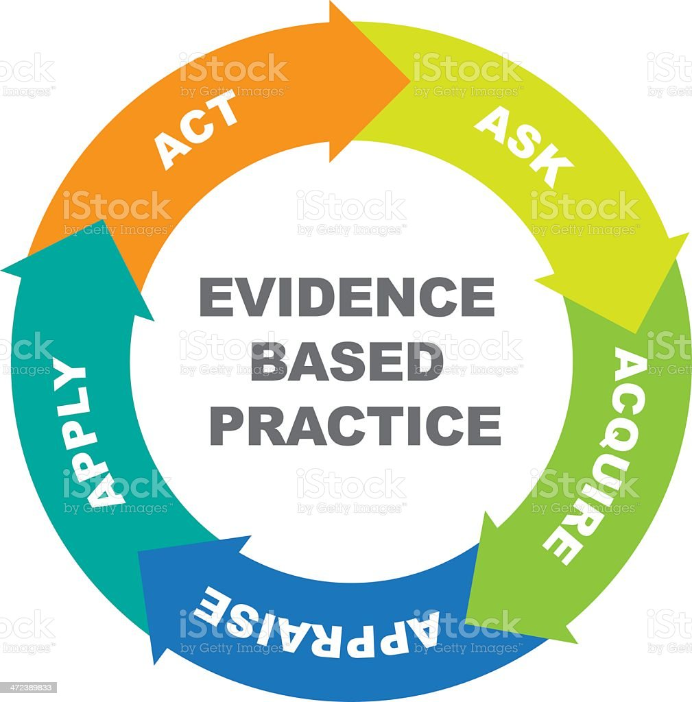 Evidence Based Practice cycle vector art illustration