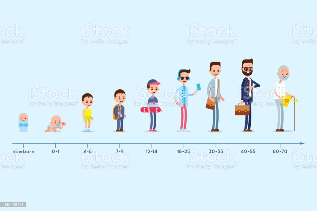 Evolution of the residence of a man from birth to old age. Stages of growing up. Life cycle graph. vector art illustration
