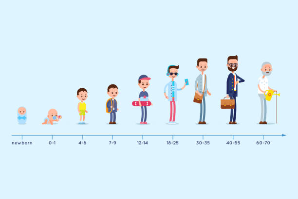 illustrazioni stock, clip art, cartoni animati e icone di tendenza di evolution of the residence of a man from birth to old age. stages of growing up. life cycle graph. - man evolution