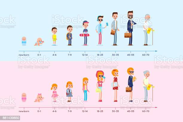 Evolution of the residence of man and woman from birth to old age of vector id881439850?b=1&k=6&m=881439850&s=612x612&h=abent14gahpsqet3bjeuitwteeanxyhjpsu7bjoew g=