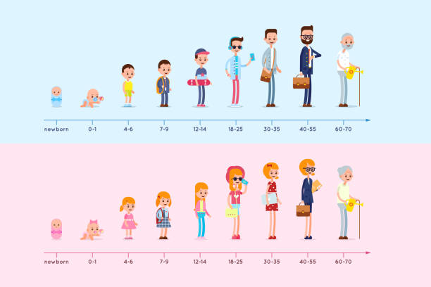 Evolution of the residence of man and woman from birth to old age. Stages of growing up. Life cycle graph. Generation infographic vector art illustration