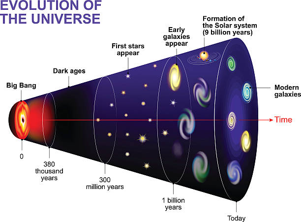 illustrazioni stock, clip art, cartoni animati e icone di tendenza di evolution of the universe - big bang
