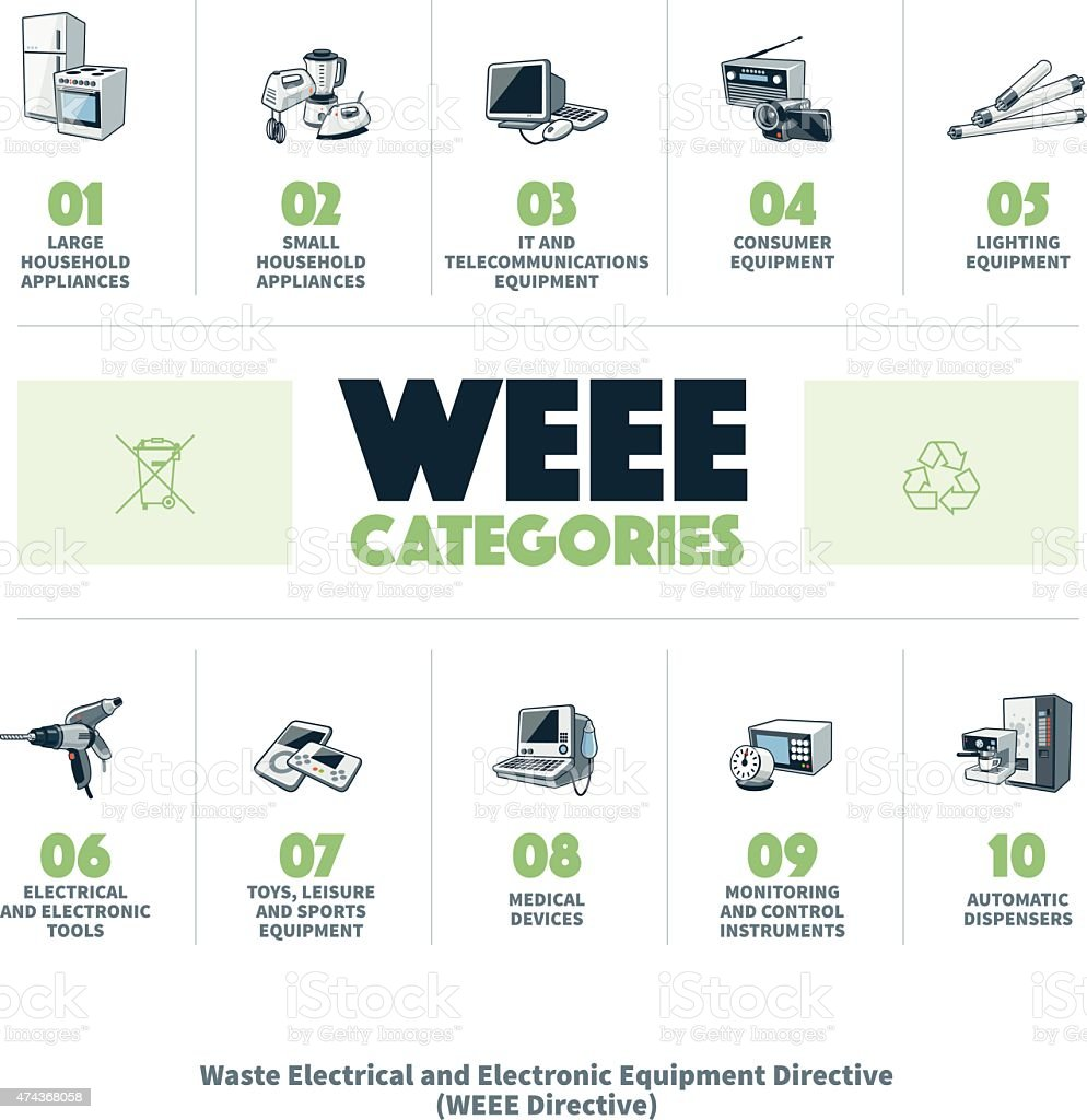 Ewaste Weee Categories Stock Vector Art More Images Of 2015