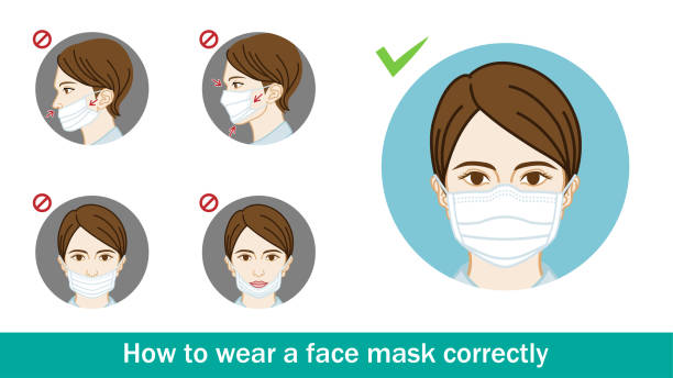 Example of woman wearing a face mask , incorrect or correct - circular clip art set Example of woman wearing a face mask , incorrect or correct - circular clip art set. showing stock illustrations