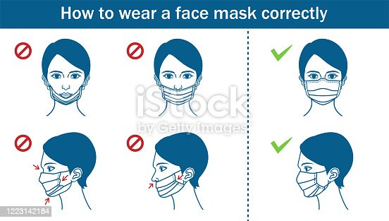 Example of woman wearing a face mask , incorrect or correct - line art.