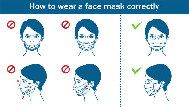 Example of woman wearing a face mask , incorrect or correct - line art Example of woman wearing a face mask , incorrect or correct - line art. showing stock illustrations