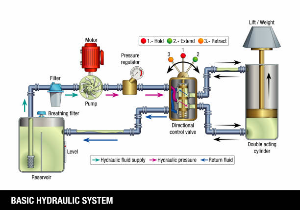 BASIC HYDRAULIC SYSTEM. Explanatory diagram of the operation of a basic hydraulic system, the graphic contains the name of each part of the system BASIC HYDRAULIC SYSTEM. Explanatory diagram of the operation of a basic hydraulic system, the graphic contains the name of each part of the system on a white background. Vector image alejomiranda stock illustrations