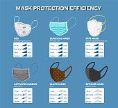 Face mask protection efficiency infographic. Vector illustration