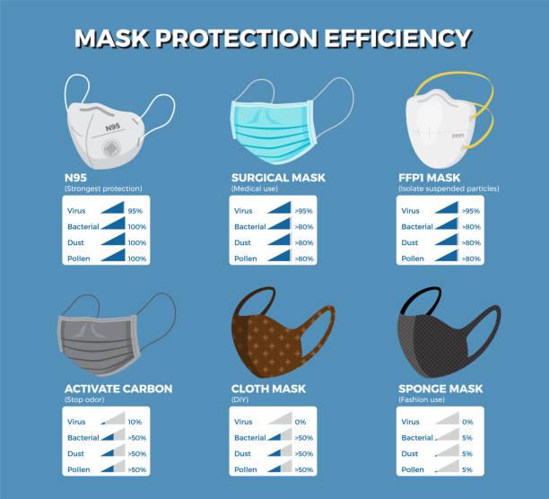 illustrazioni stock, clip art, cartoni animati e icone di tendenza di face mask protection efficiency infographic. - infografiche