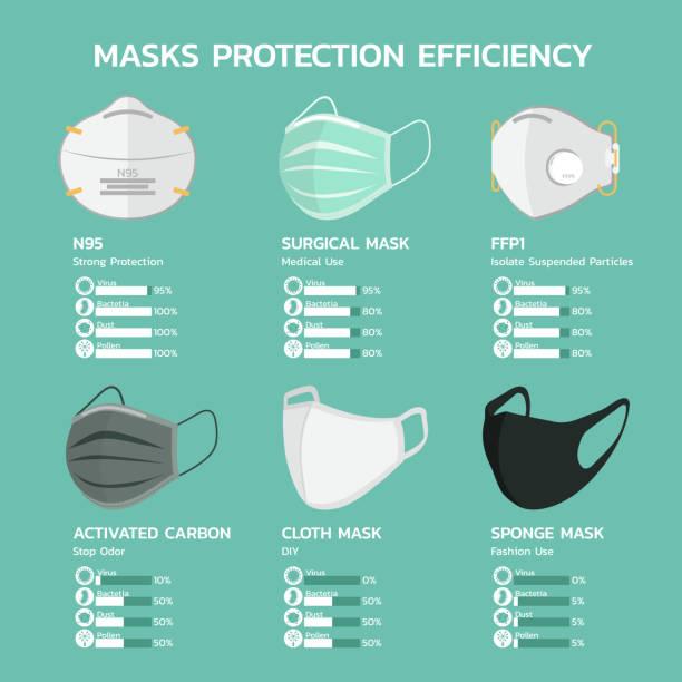 gesichtsmaskenschutz effizienz infografik - ffp2 maske stock-grafiken, -clipart, -cartoons und -symbole