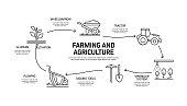 Farming and Agriculture Related Process Infographic Template. Process Timeline Chart. Workflow Layout with Icons