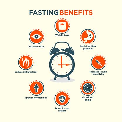 editable vector illustrations set of a fasting health benefits list.
