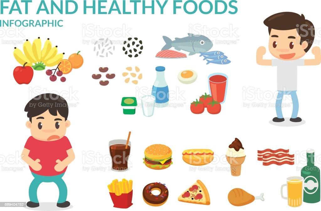 Alimentos em gordura e alimentos saudáveis. - ilustração de arte em vetor