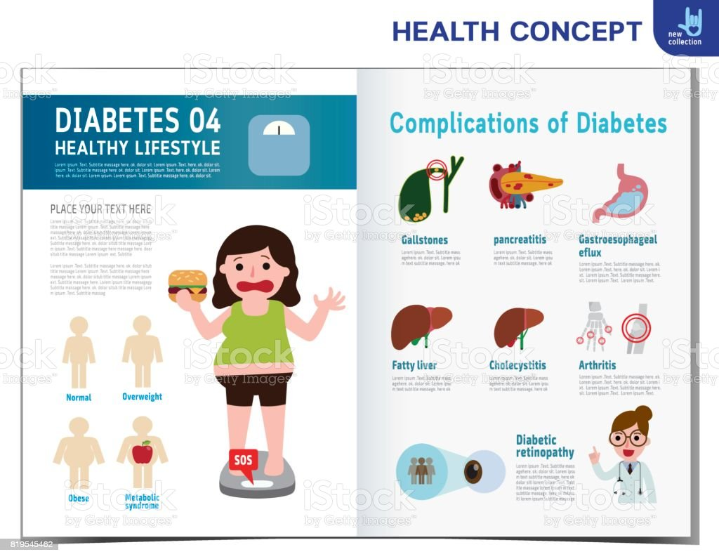 Fat woman with diabetes. Diabetic infographics elements. medical healthcare concept. obese. Vector flat cartoon icon design illustration template brochure flyer poster leaflet cover banner magazine. vector art illustration