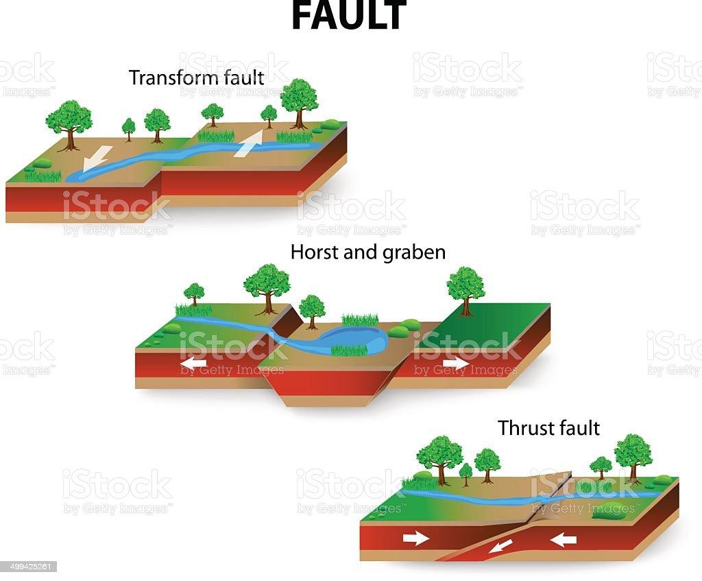 Fault geology vector art illustration