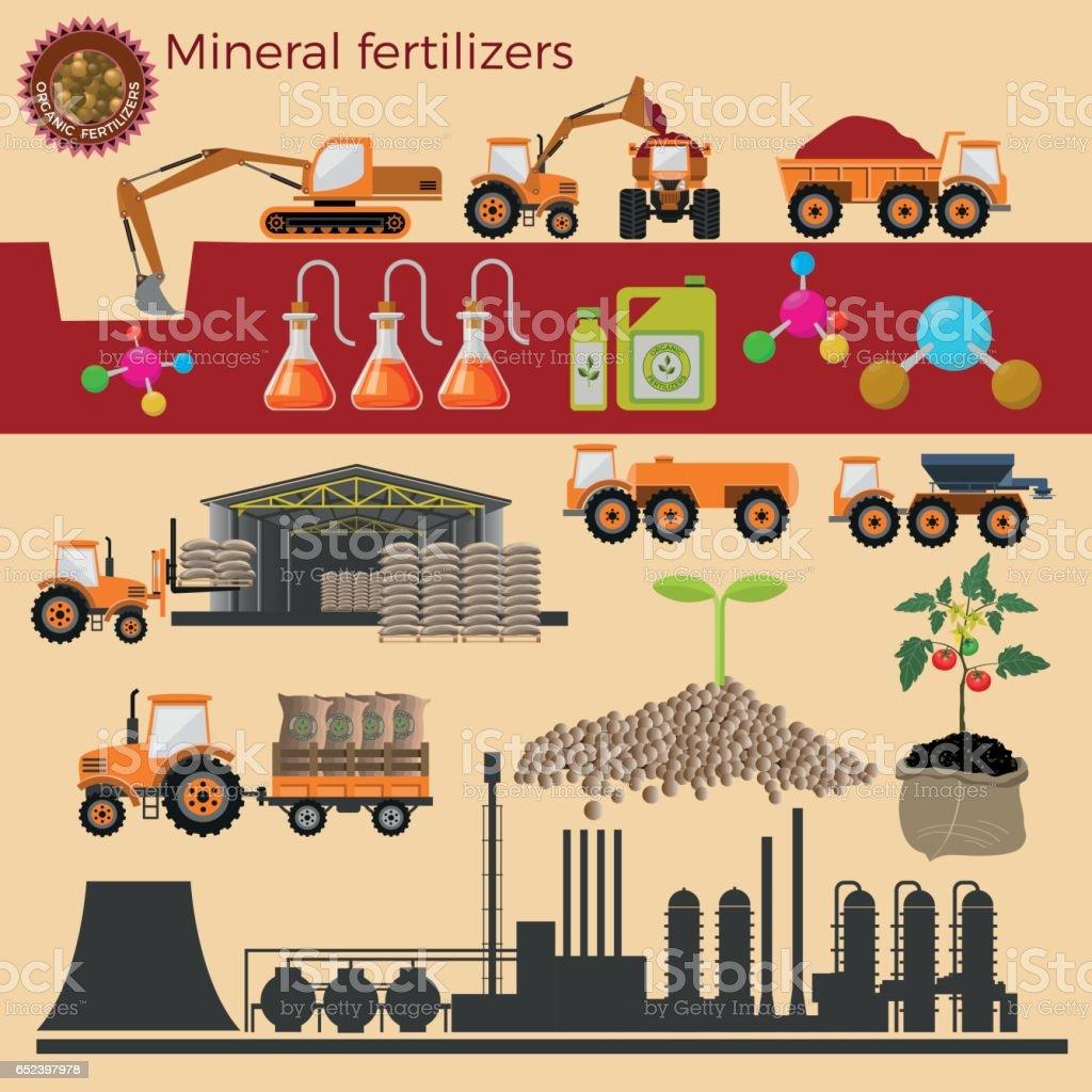 Fertilizer production.