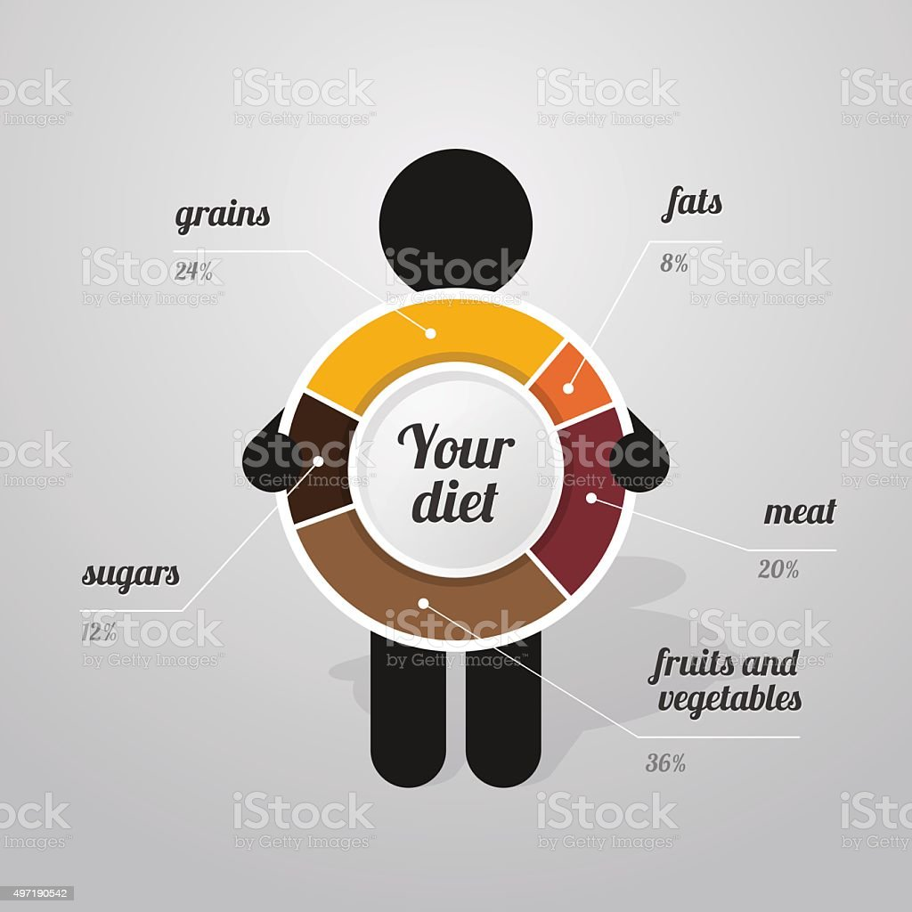 figure man holds graph of  healthy diet vector art illustration
