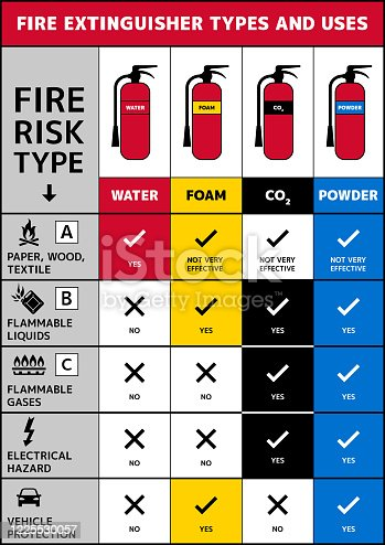 Fire safety A4 size vector poster with color codes and information icons.