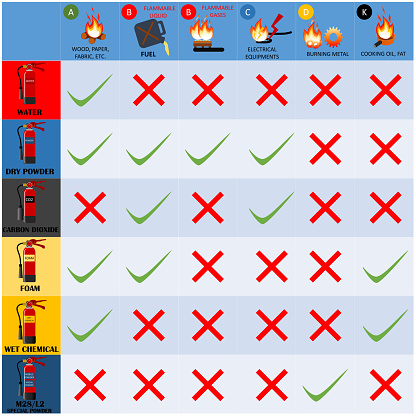 Fire Fighter Professional and  Signs of Extinguisher Instructions.Vector Fire Extinguisher Different Types for building facility safety. Label set of Fire Classification Table.