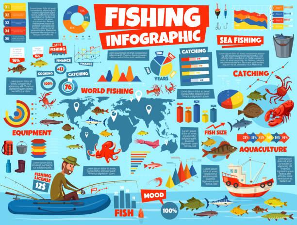 ilustrações de stock, clip art, desenhos animados e ícones de fishing infographic statistics, cartoon vector - aquacultura