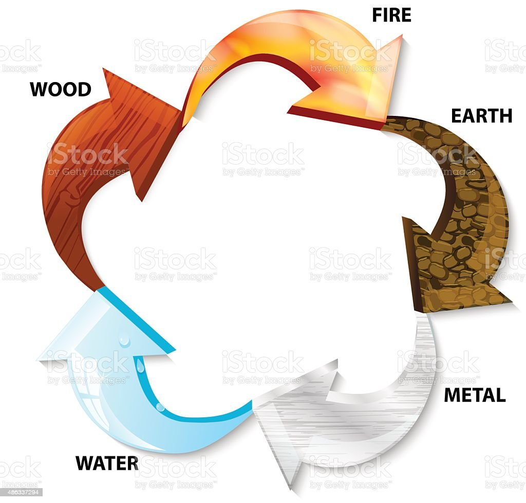 five elements vector art illustration