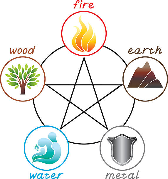 Five elements Five nature elements qigong stock illustrations