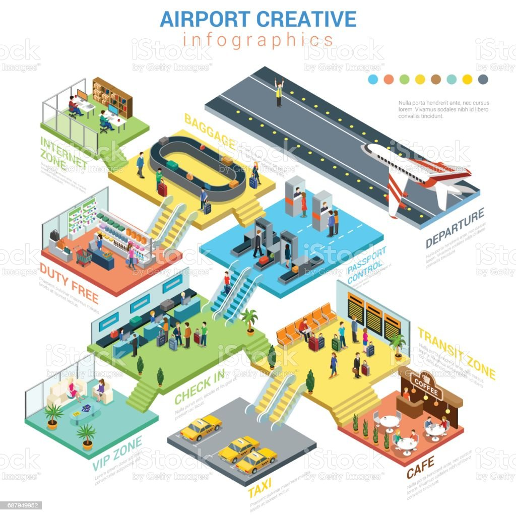 Flat 3d isometric airport departments concept web infographics vector illustration. Departure arrival passport control check in VIP internet zone cafe taxi duty free. Creative people collection. vector art illustration