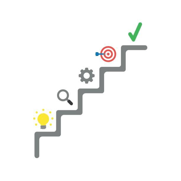 Flaches Design Vektor Konzept Treppen mit Glühbirne, Lupe, Getriebe, Bullseye Dart mit Häkchen – Vektorgrafik